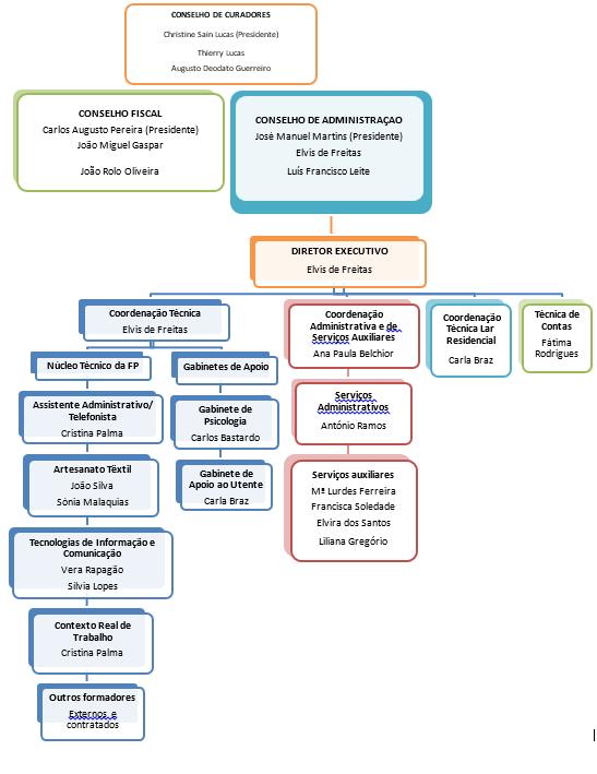 Organigrama Funcional da Fundação Raquel e Martin Sain. A descrição dos diferentes níveis e realizada, mais abaixo, nesta página